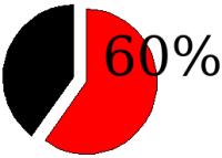 60% - 40%