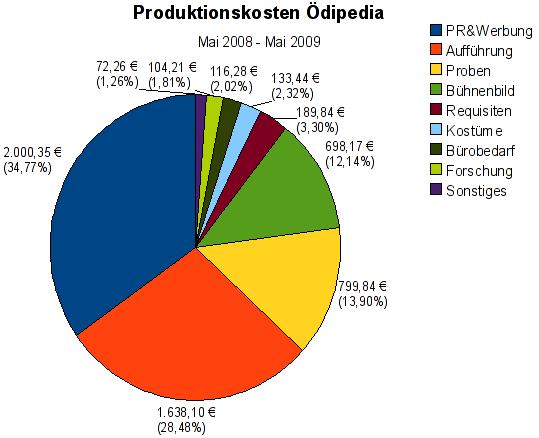 Produktionskosten von Ödipedia als Kuchendiagramm